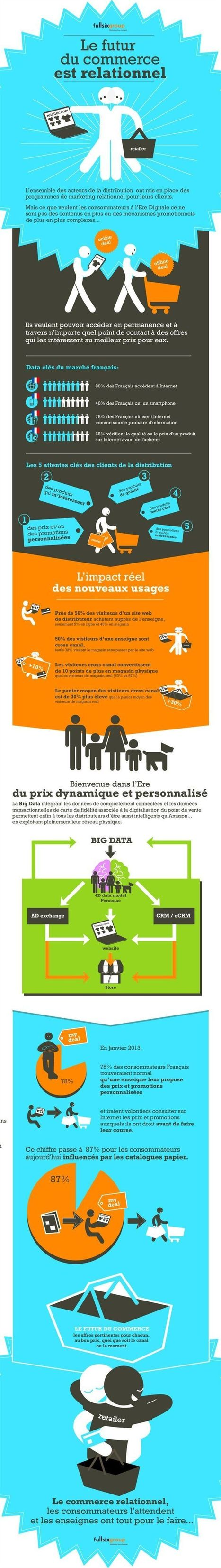 Commerce relationnel et omni-canal | Web2store / Mobile2store | Pinterest | Digital Industry | Scoop.it