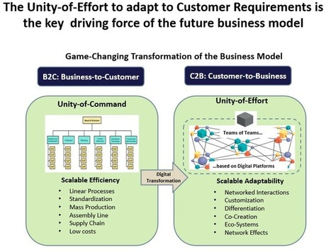 Digital Transformation: From B2C to C2B | Sitecore | CXM | Customer Experience | Scoop.it