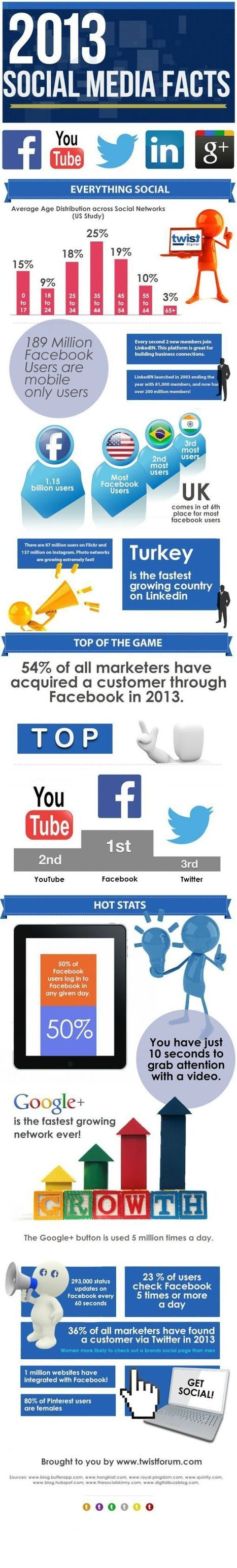 Social Media Facts From 2013 t Keep In Mind For 2014 | Visual Content Strategy | Scoop.it