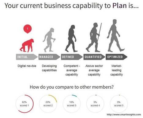 Estrategias básicas de Marketing Online : conceptos | Marketing online SA | Scoop.it