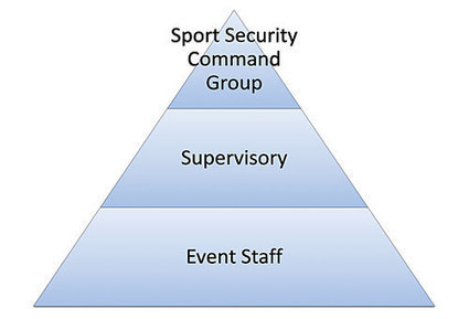 Sport Event Safety and Security: The Importance of Training Your People | Sports Facility Management. 4344172 | Scoop.it
