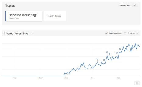 The 5 Biggest Changes in 5 Years of Inbound Marketing | Attorneys Recommended | Scoop.it