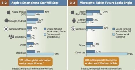 [Tablettes] Les professionnels devraient privilégier Windows à Apple en 2013 - FrenchWeb.fr | Research & Insight | Scoop.it