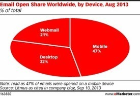 Mobile Devices, Gmail Tabs Affect Email Opens | digitalNow | Scoop.it