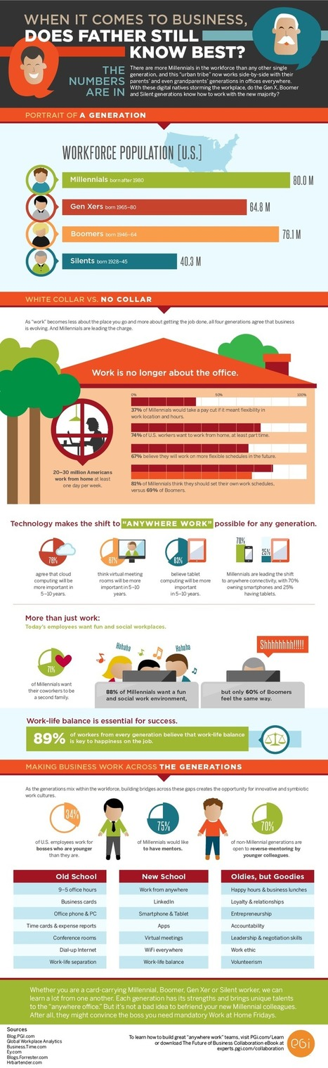 Gen Y is Here… And the Workforce Will Never Be the Same [Infographic] | The Savvy Intern by YouTern | Generational Studies | Scoop.it
