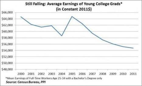 Here's Why Tuition Can't Keep Rising | A Container for Thought | Scoop.it