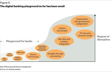 Banking in a Digital World | Contextual insights in banking | Scoop.it