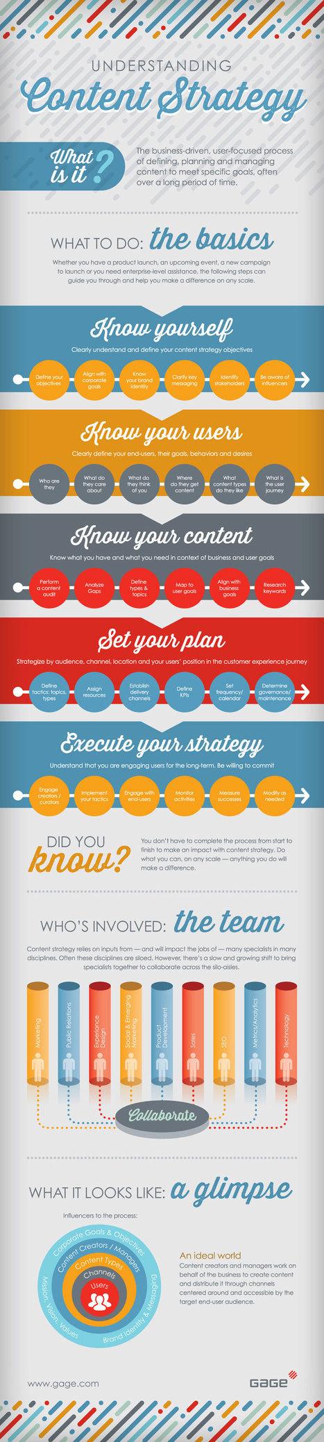 Tout l'art du Content Marketing en 8 infographies in-di-spensables (Business 2 community) | Content-marketing : oh oui ! | Scoop.it