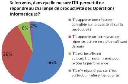 Enquête ORSYP Quel cap pour ITIL en 2012 ? | Contrôle de gestion & Système d'Information | Scoop.it