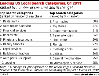 Consumers Use Local Searches to Find Restaurant, Automotive Information | Restaurant Tips | Scoop.it