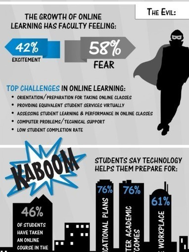 Online High School- Don't you think it is right for you? | Visual.ly | K-12 Distance Education | Scoop.it