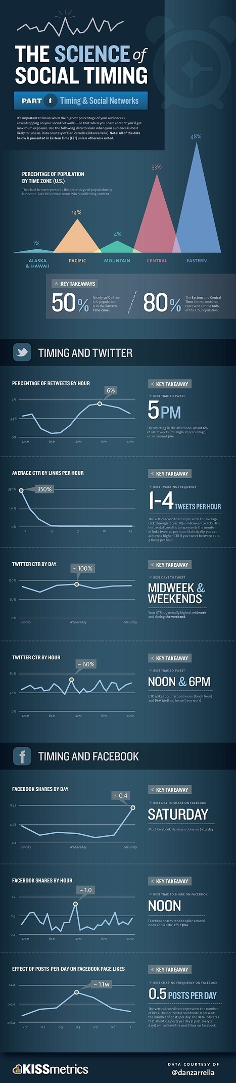 Colors of Social Timing: When To Post On Facebook, Twitter Social Networks | Social Marketing Revolution | Scoop.it