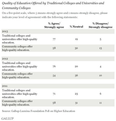 Americans' Trust in Online Higher Ed Rising | Emerging Learning Technologies | Scoop.it