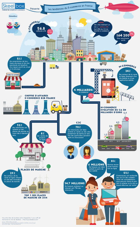 Les tendances du e-commerce #infographie #web2store | Customer Centric Innovation | Scoop.it