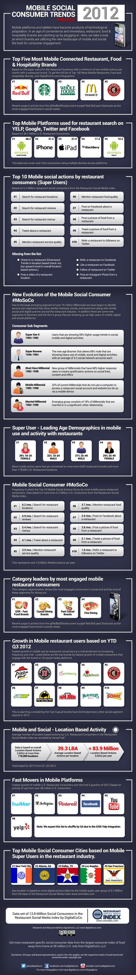 DigitalCoco digital brand development, social marketing & creative content - 2012 Mobile Social Consumer Infographic | Marketing & Webmarketing | Scoop.it