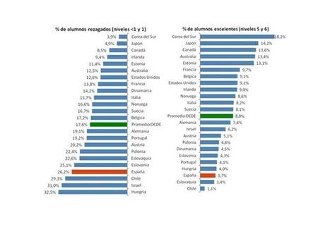 Análisis del informe PISA que sitúa a España a la cola en habilidades prácticas | aprendizaje por proyectos-flipped classroom | Scoop.it
