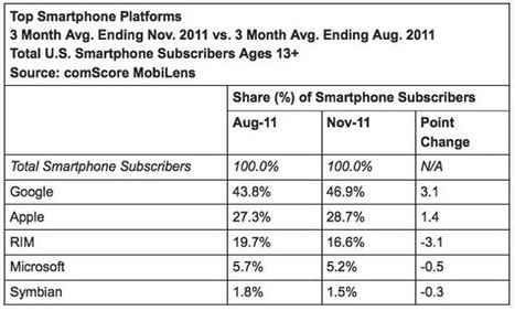 ComScore: Android up, RIM down, water wet | mlearn | Scoop.it