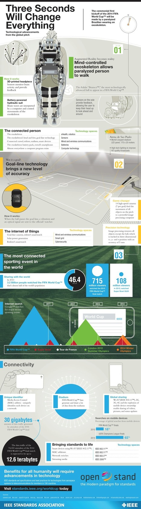 Technologies @ 2014 World Cup [Infographic] - Best Infographics   Digital-News on Scoop.it today   Scoop.it