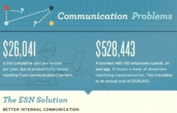 How Social Networking Is Transforming Business Productivity (Infographic) | Collaborationweb | Scoop.it