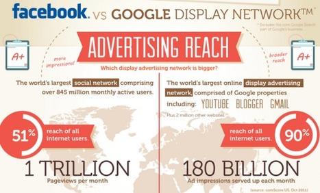 [Infographie] Publicité online : Facebook vs Google, le match ! | Facebook pour les entreprises | Scoop.it
