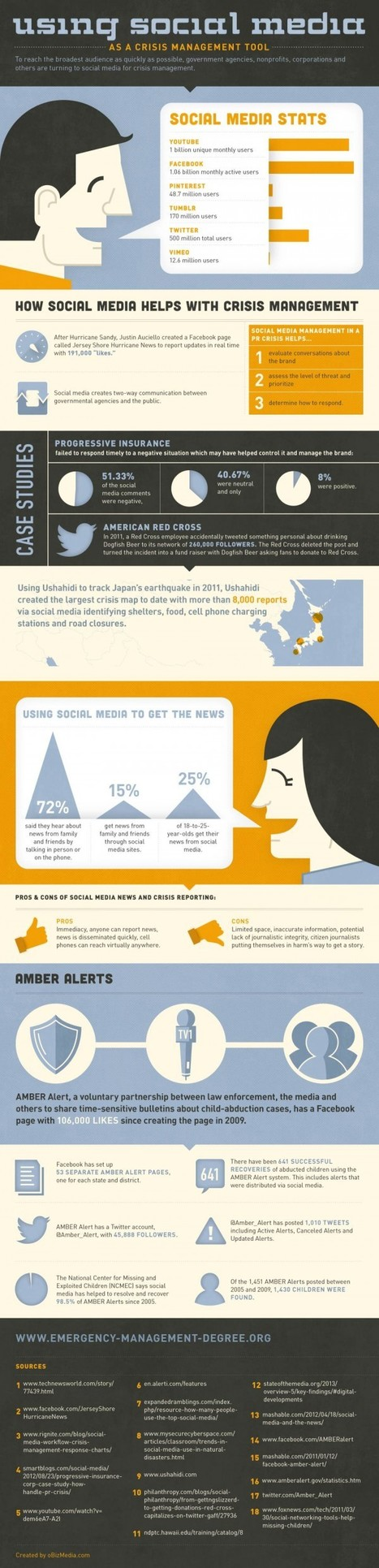 Using Social Media As A Crisis Management Tool [INFOGRAPHIC] - AllTwitter | Sports Facility Management.0195164 | Scoop.it
