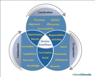 La complejidad social deriva en la cooperación creativa en red! | Gestión TAC | Scoop.it