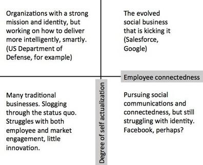 Social Business: It is NOT Culture. Or Technology. But Maslow Gets It | Unternehmen 2.0 | Scoop.it