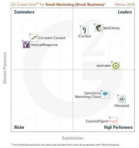 The Top Rated Email Marketing Platforms - MarketingProfs.com (subscription) | e-Mail Marketing | Scoop.it