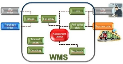 Why Is Warehouse Management Software Considered As the Best Investment | UCG Warehouse Management Software | Scoop.it