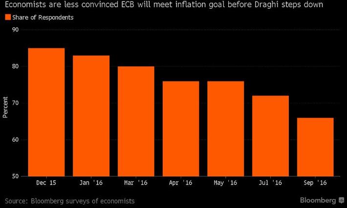 Los economistas están perdiendo la fe en Draghi | Top Noticias | Scoop.it