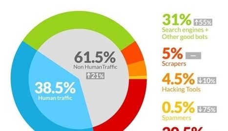 61% Of All Website Traffic Are Bots - How This Impacts Small Businesses | Blogging, Social Media & Tools | Scoop.it