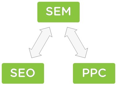 7 PPC Strategies To Spend Less, Sell More | Ecom Revolution | Scoop.it