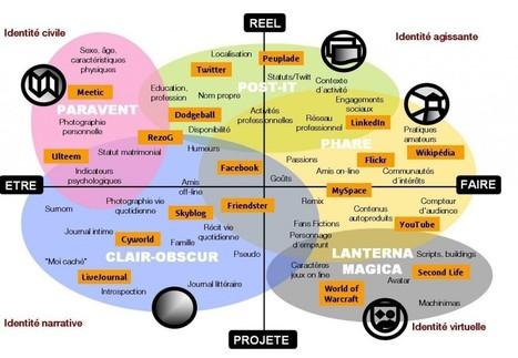 Les réseaux sociaux sont-ils intelligents ? | webdesign and technologies | Scoop.it