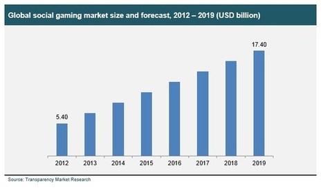Social Gaming Market - Global Industry Analysis, Size, Share, Growth, Trends and Forecast, 2013 - 2019 - Social Gaming Industry Overview, Market Segmentation Report, Leaders, Future, Demand, Opport... | Transparenc Market Research | Scoop.it