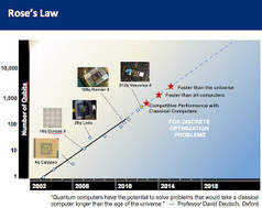 Rose's Law For Quantum Computers | The Asymptotic Leap | Scoop.it