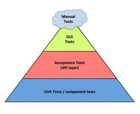 Test-Driven Development: Good or Bad? | Innovatus | Scoop.it