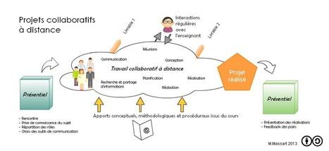 Projets collaboratifs à distance   Web 2.0 et pédagogie   Scoop.it