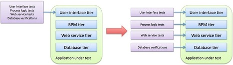 Best practice: use UI-driven automated testing only when necessary | Agile Testing | Scoop.it