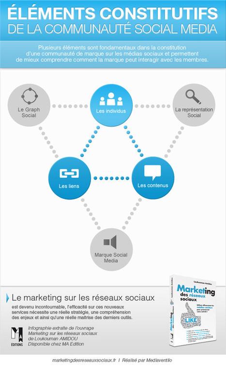Livre marketing des réseaux sociaux | Community Management & Web Marketing | Scoop.it