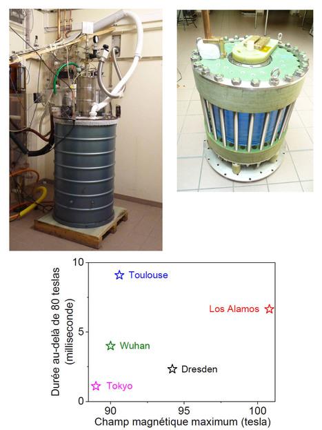 LNCMI-CNRS - Nouveau record : le champ magnétique de 90 teslas le plus long au monde | Actualité des laboratoires du CNRS en Midi-Pyrénées | Scoop.it