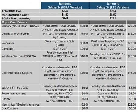 Las cifras dibujan al Galaxy S4: caro de fabricar, pero potentísimo - Tecnología - ElConfidencial.com | CMS Economiza tu tiempo en la creacion de web | Scoop.it