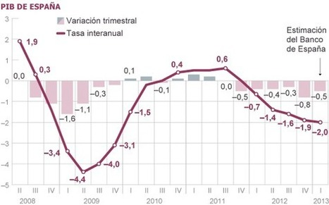 El Banco de España calcula que la recesión se frenó en el inicio de 2013 | ¿Cómo ha reaccionado el Banco de España ante la crisis? | Scoop.it