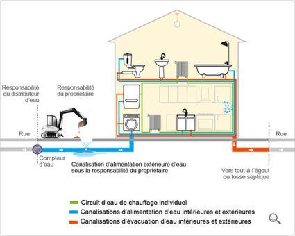Fuites d'eau : réparation et remboursement de l'eau perdue | Sanitaire-Chauffage | Scoop.it