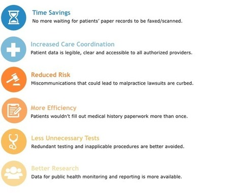 Are Patients Ready for EHR Interoperability? | #HITsm | Scoop.it