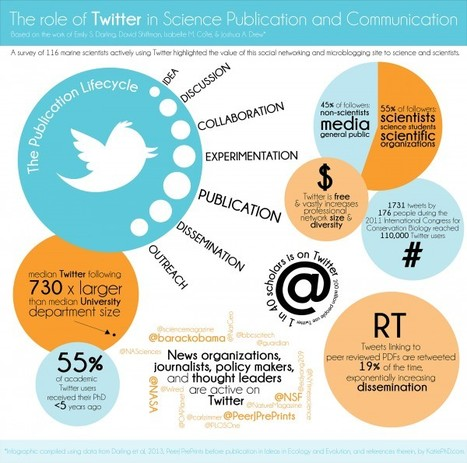 Twitter's Role In Science Publication And Communication [INFOGRAPHIC] - AllTwitter | Tell About Science! | Scoop.it