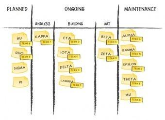 Project Portfolio Kanban: First Changes | Kanban Works | Scoop.it