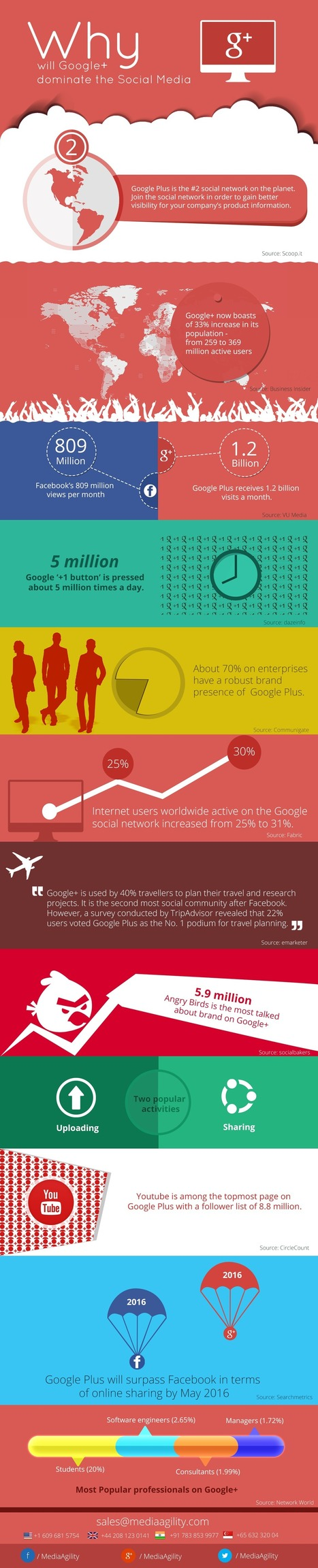 Why will Google+ dominate the Social Media - Ignite Your Moonshots | MediaAgility | MediaAgility | Scoop.it
