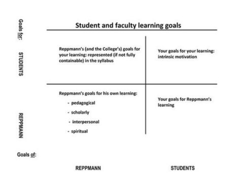 Fostering the Reciprocity of Learning | Faculty Focus | Aprendiendo a Distancia | Scoop.it