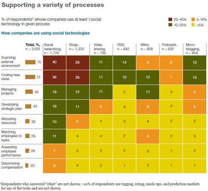 Une étude du cabinet McKinsey Le Réseau social d'entreprise : pour quoi faire ? | Entreprise 2.0 -> 3.0 Cloud Computing Bigdata & Blockchain | Scoop.it