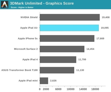 iPad Air graphics rated up to 70% faster than iPad 4 | Android Discussions | Scoop.it